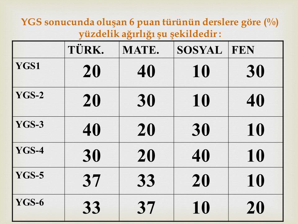 YGS sonucunda oluşan 6 puan türünün derslere göre (%) yüzdelik ağırlığı şu şekildedir : TÜRK.MATE.SOSYALFEN YGS1 20401030 YGS-2 20301040 YGS-3 40203010 YGS-4 30204010 YGS-5 37332010 YGS-6 33371020