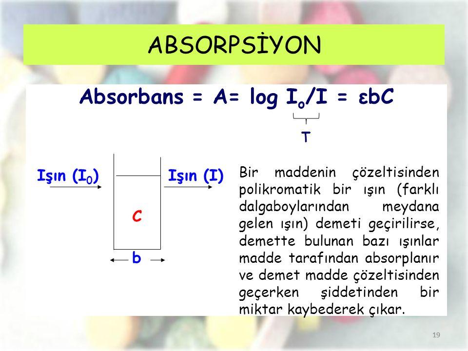 19 ABSORPSİYON Absorbans = A= log I o /I = εbC Işın (I 0 ) Işın (I) C b 19 Bir maddenin çözeltisinden polikromatik bir ışın (farklı dalgaboylarından m