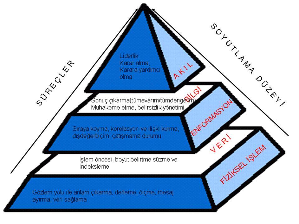 msagsan@baskent.edu.tr 8 Uygulama Arzulanan bir hedefe veya nihai duruma ulaşmak için bir biçimde yürütülecek bir plan veya eyleme yönelik bilgi uygulama süreci Soyutlama (Abstraktlama)Düzeyi Bilgi Süreci Akışı Süreçler Anlama Bu ilişkileri açıklamak için bilgi grupları ve sentezleme modelleri süreci arasındaki kapsayıcı statik ve dinamik ilişkiler süreci Organizasyon Bu Müteakip düzeltme bağlamında veri öğelerini sıraya koyma, süzeme, sınıflama, indeksleme ve depolama süreci Gözlem Uygun işlem yapmak için toplama, etiketleme ve nicel ölçüleri gönderme süreci Fiziki süreç AKIL Bilgi tesirli bir şekilde uygulanır *Liderlik *Karar Alma *Karara Yardımcı Olma BİLGİ Enformasyon anlaşılır ve açıklanır ENFORMASYON Veri, içeriğe, indekse ve organizasyona yerleşir VERİ Ölçüm ve gözlem *Sonuç çıkarma *Tümevarım *Tümdengelim *Bilgiyi Kaçırma *Muhakeme etme *Kuşkucu yönetim *İndeksleme *Korelasyon ve ilişki kurma *Dış değer biçim *Çatışmama durumu *Sürecin öncesi *Boyut belirtme *Süzme *İndeksleme *Anlam çıkarma *Derleme *Ölçme *Mesaj ayırma Veri sağlama
