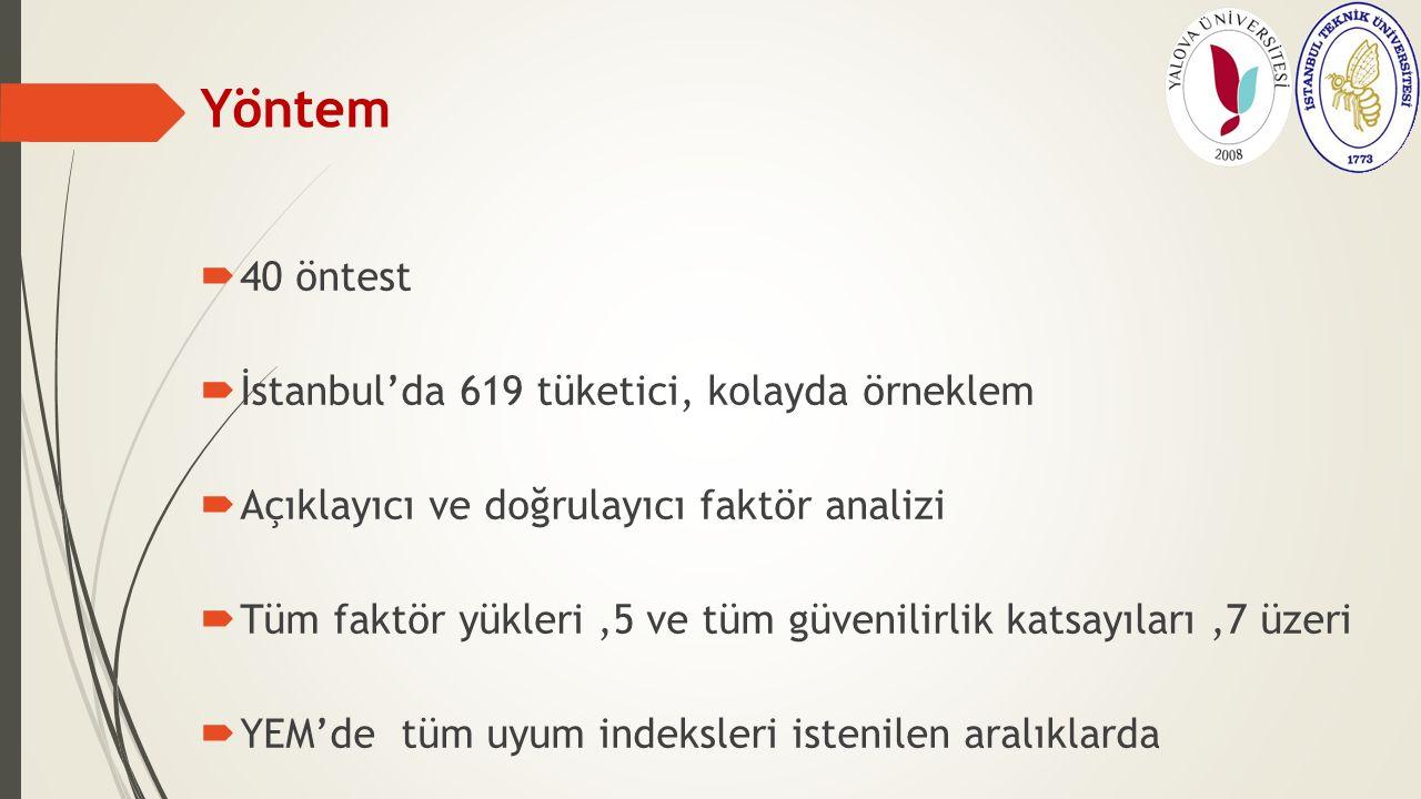 Yöntem  40 öntest  İstanbul'da 619 tüketici, kolayda örneklem  Açıklayıcı ve doğrulayıcı faktör analizi  Tüm faktör yükleri,5 ve tüm güvenilirlik