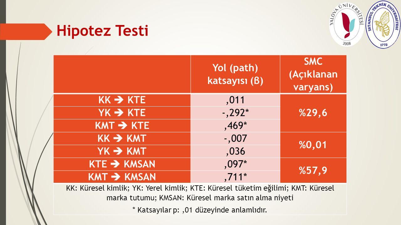 Hipotez Testi Yol (path) katsayısı (β) SMC (Açıklanan varyans) KK  KTE,011 %29,6 YK  KTE -,292* KMT  KTE,469* KK  KMT -,007 %0,01 YK  KMT,036 KTE