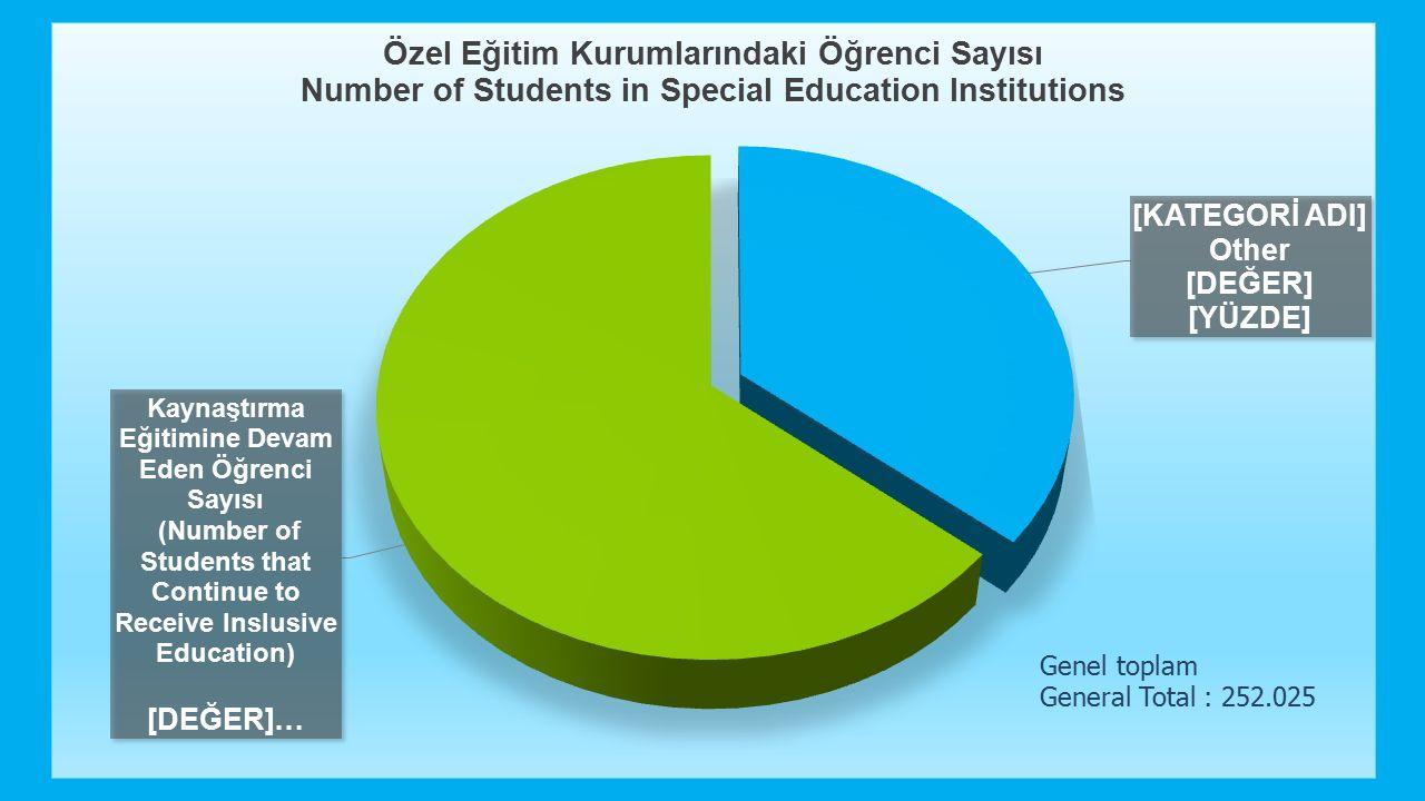 Genel toplam General Total : 252.025