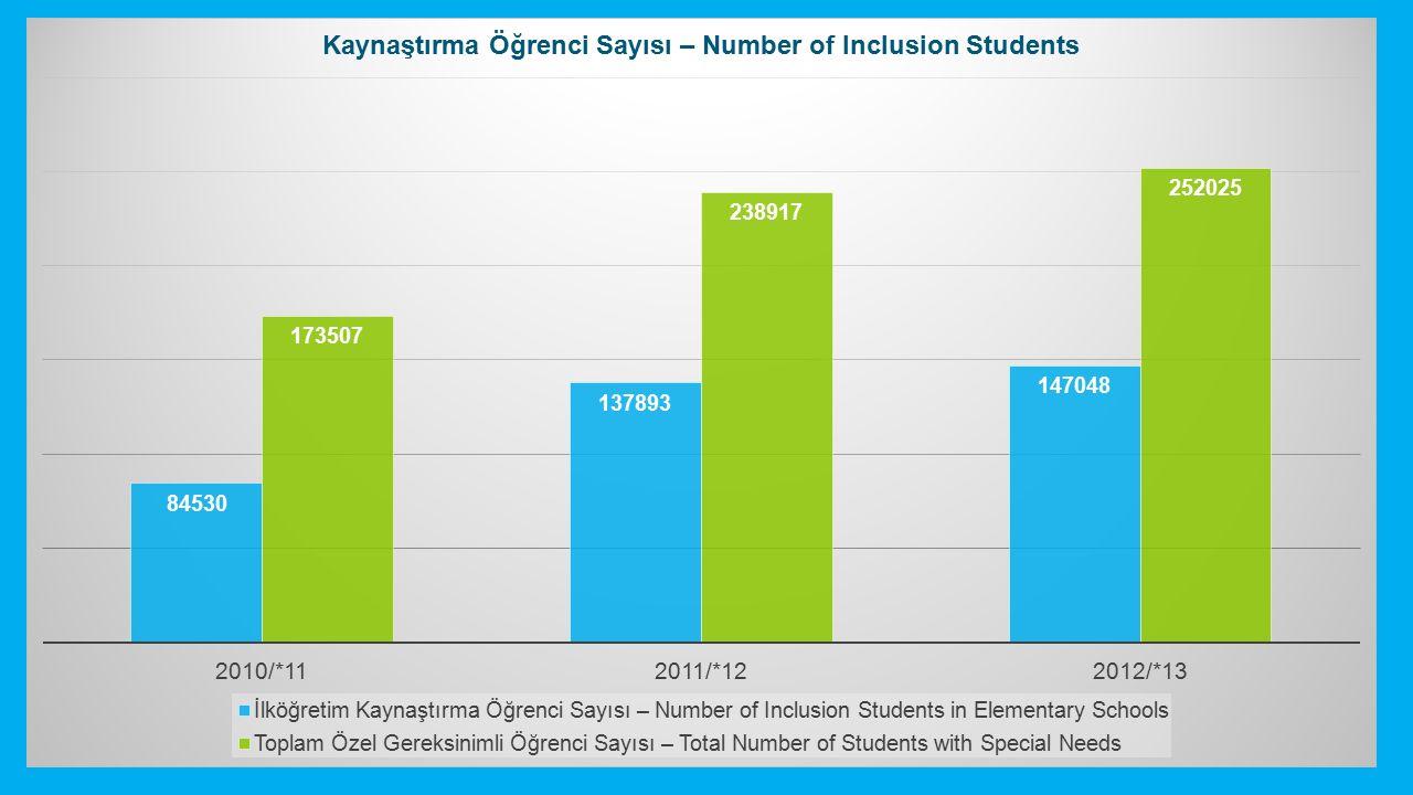 2012 – 2013 MEB İstatistikleri 2012 – 2013 Ministry of Education Statistics Özel Gereksinimli Öğrenci Sayısı Number of Students with Special Needs :252025