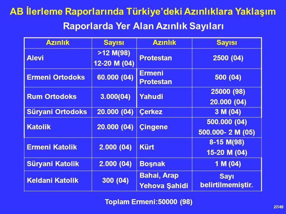 27/48 AB İlerleme Raporlarında Türkiye'deki Azınlıklara Yaklaşım AzınlıkSayısıAzınlıkSayısı Alevi >12 M(98) 12-20 M (04) Protestan2500 (04) Ermeni Ortodoks60.000 (04) Ermeni Protestan 500 (04) Rum Ortodoks3.000(04)Yahudi 25000 (98) 20.000 (04) Süryani Ortodoks20.000 (04)Çerkez 3 M (04) Katolik20.000 (04)Çingene 500.000 (04) 500.000- 2 M (05) Ermeni Katolik2.000 (04)Kürt 8-15 M(98) 15-20 M (04) Süryani Katolik2.000 (04)Boşnak 1 M (04) Keldani Katolik300 (04) Bahai, Arap Yehova Şahidi Sayı belirtilmemiştir.