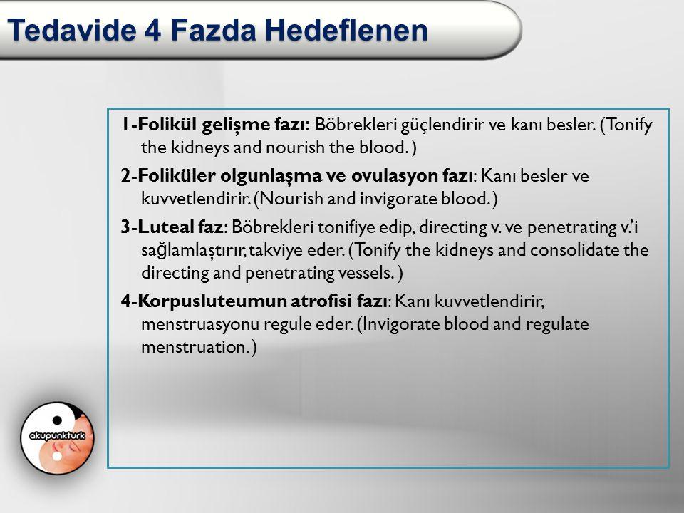 Tedavide 4 Fazda Hedeflenen 1-Folikül gelişme fazı: Böbrekleri güçlendirir ve kanı besler. (Tonify the kidneys and nourish the blood. ) 2-Foliküler ol