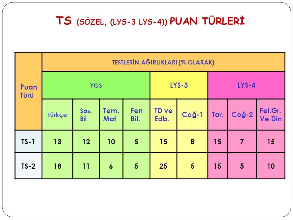 TS (SÖZEL, (LYS-3 LYS-4)) PUAN TÜRLERİ Puan Türü TESTLERİN AĞIRLIKLARI (% OLARAK) YGS LYS-3LYS-4 Türkçe Sos. Bil Tem. Mat Fen Bil. TD ve Edb. Coğ-1Tar
