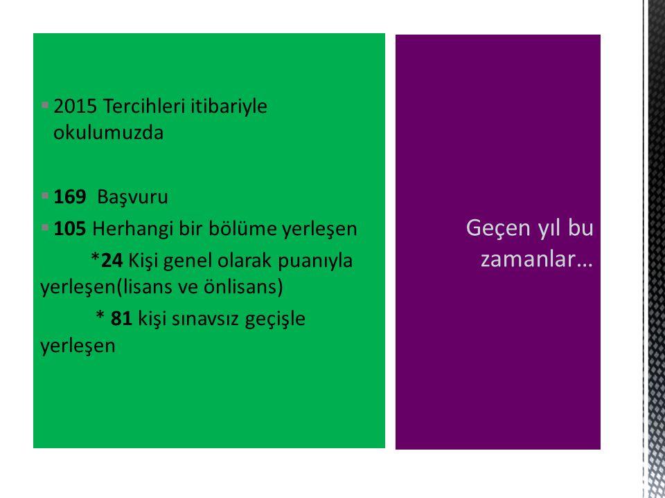  2015 Tercihleri itibariyle okulumuzda  169 Başvuru  105 Herhangi bir bölüme yerleşen *24 Kişi genel olarak puanıyla yerleşen(lisans ve önlisans) *