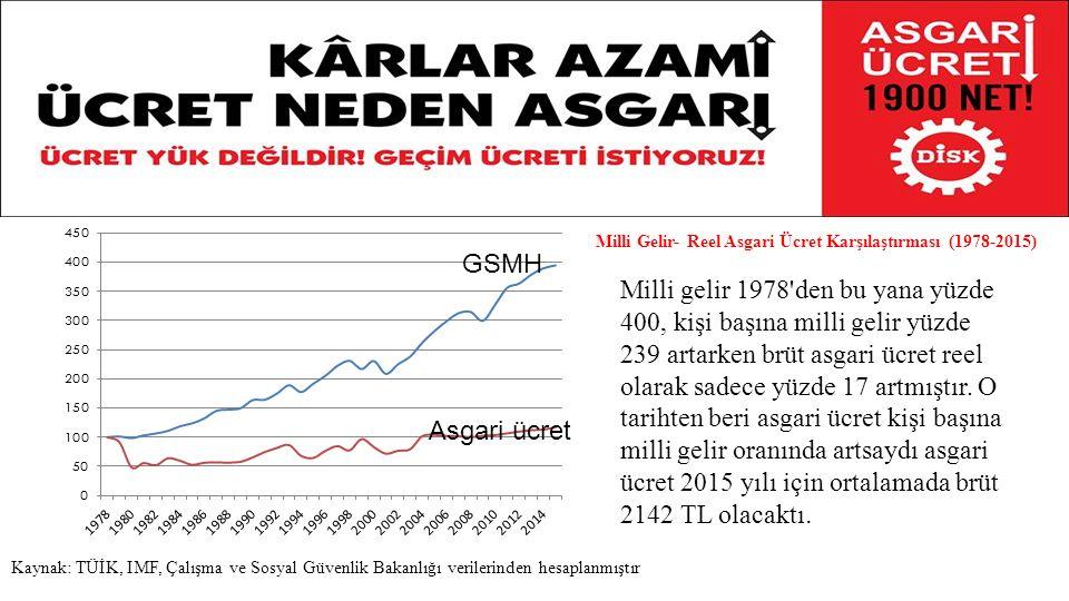 Türkiye'de servetlerini büyütenler vardır ve bunlar zenginliklerini işçilerin açlığı, yoksulluğu üzerinden büyümektedir.