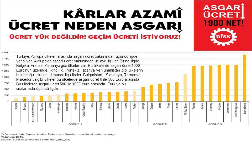 Türkiye, Avrupa ülkeleri arasında asgari ücret bakımından üçüncü ligde yer alıyor.