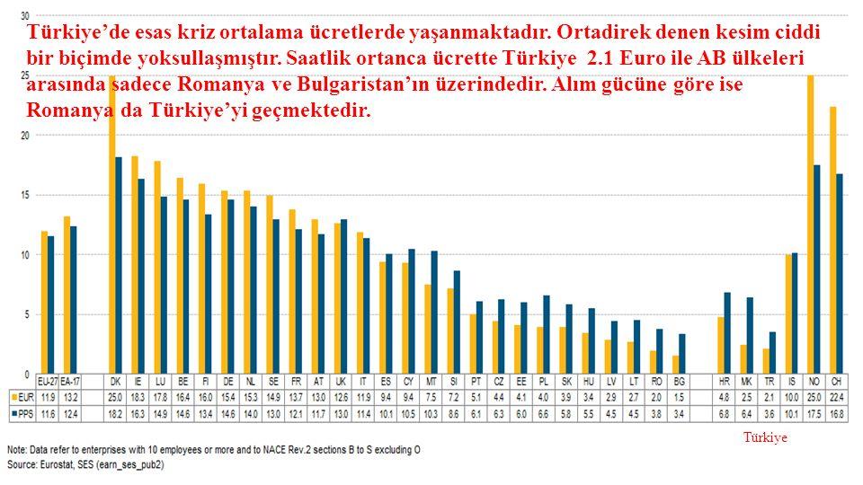 Kaynak: Aylık Bütçe Uygulama Sonucları-BUMKO.Kimi ay verileri eksiktir.