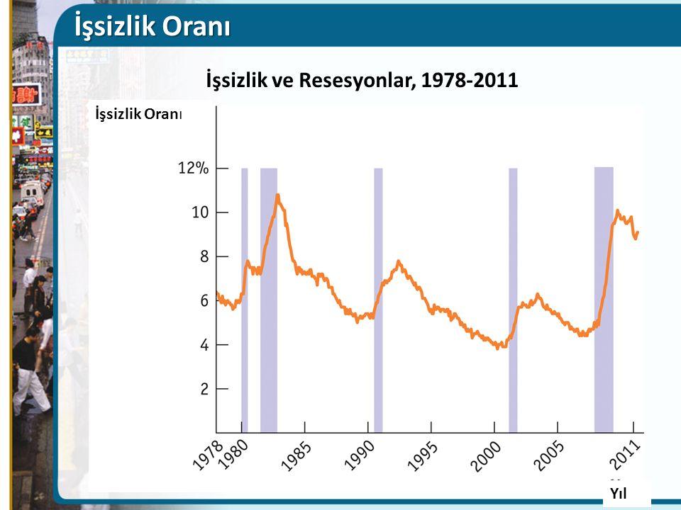 İşsizlik Oranı İşsizlik ve Resesyonlar, 1978-2011 İşsizlik Oranı Yıl