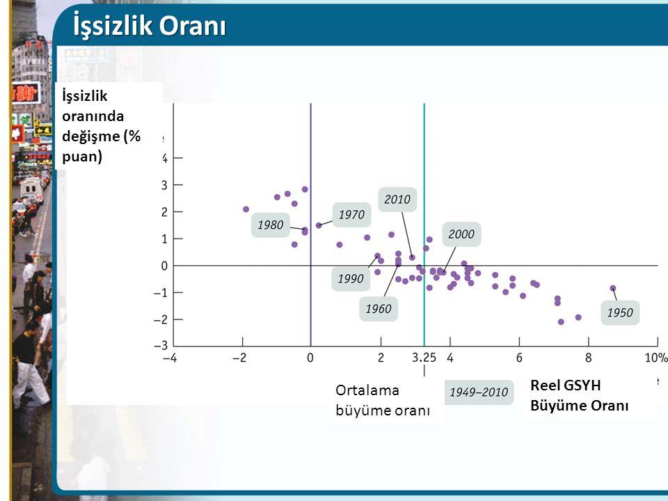 İşsizlik Oranı İşsizlik oranında değişme (% puan) Reel GSYH Büyüme Oranı Ortalama büyüme oranı