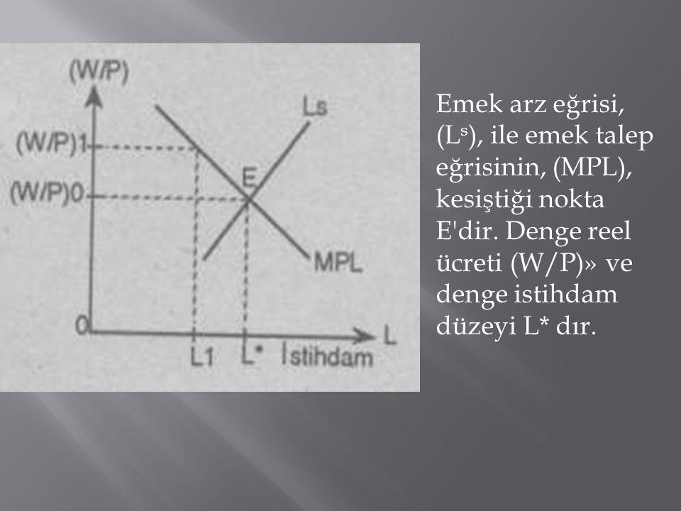 Emek arz eğrisi, (L s ), ile emek talep eğrisinin, (MPL), kesiştiği nokta E'dir. Denge reel ücreti (W/P)» ve denge istihdam düzeyi L* dır.