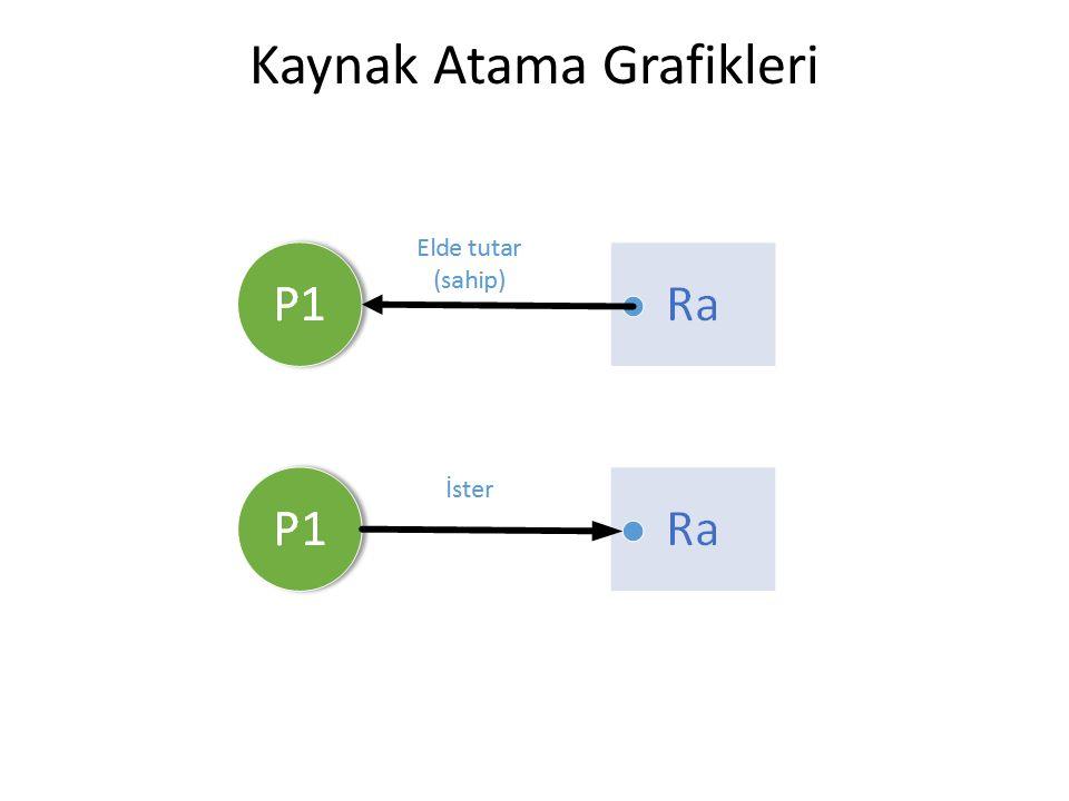 Kaynak Atama Grafikleri