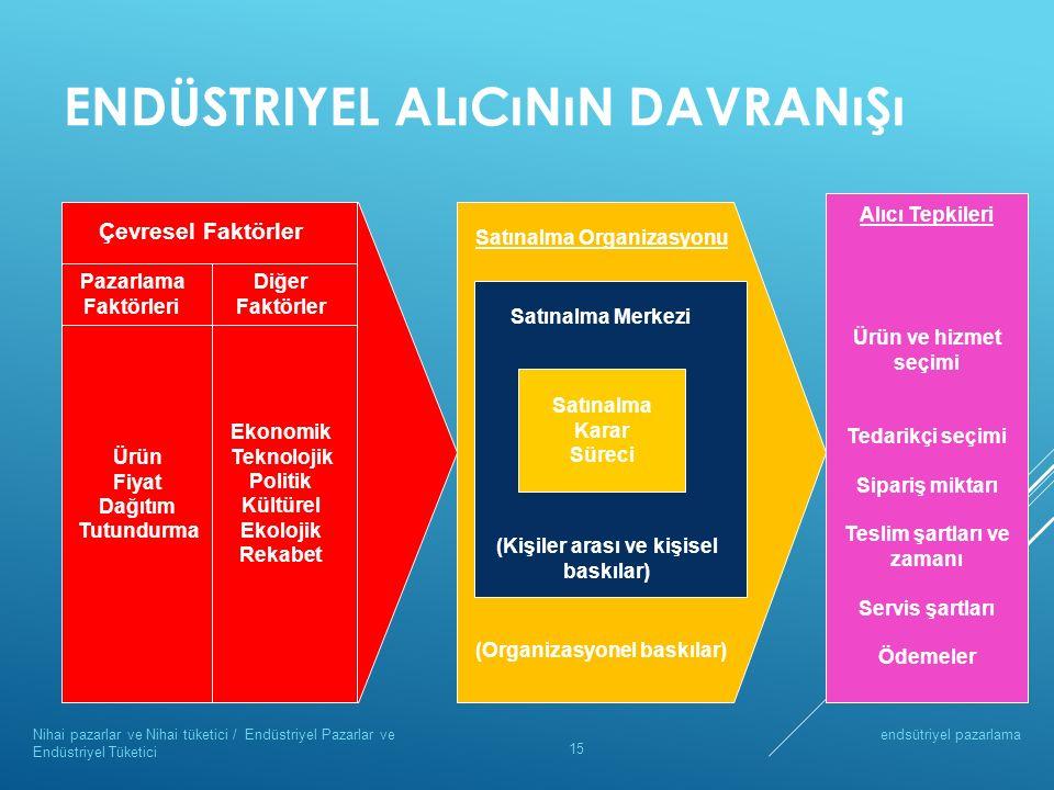 ENDÜSTRIYEL ALıCıNıN DAVRANıŞı endsütriyel pazarlamaNihai pazarlar ve Nihai tüketici / Endüstriyel Pazarlar ve Endüstriyel Tüketici 15 Çevresel Faktör