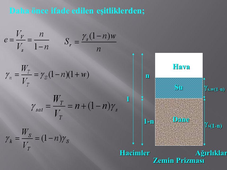 Daha önce ifade edilen eşitliklerden; Dane Hava Su 1-n n Zemin Prizması  s.w(1-n)  s (1-n) HacimlerAğırlıklar 1