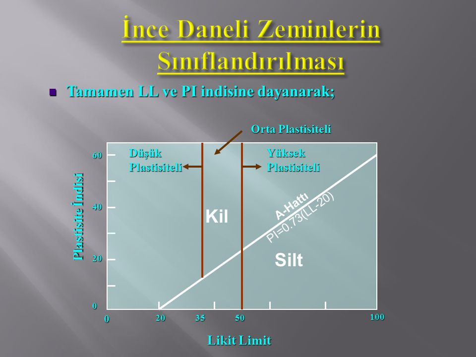 Tamamen LL ve PI indisine dayanarak; Tamamen LL ve PI indisine dayanarak; 20 100 500 20 0 40 60 Likit Limit Plastisite İndisi A-Hattı PI=0.73(LL-20) S