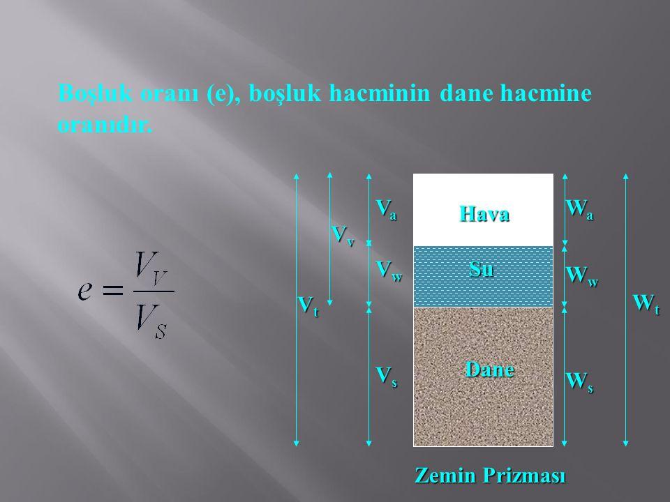 Porozite (n), boşluk hacminin toplam hacme oranıdır.