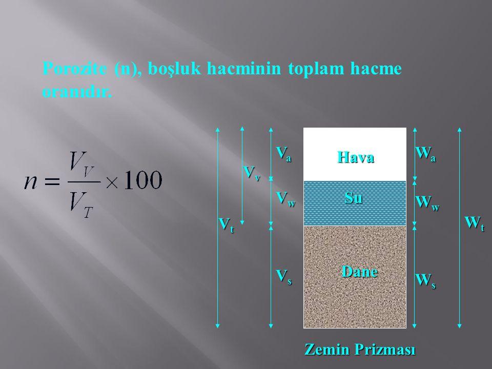 Porozite (n), boşluk hacminin toplam hacme oranıdır. Dane Hava Su VsVsVsVs VaVaVaVa WaWaWaWa WsWsWsWs WwWwWwWw WtWtWtWt VwVwVwVw VvVvVvVv VtVtVtVt Zem