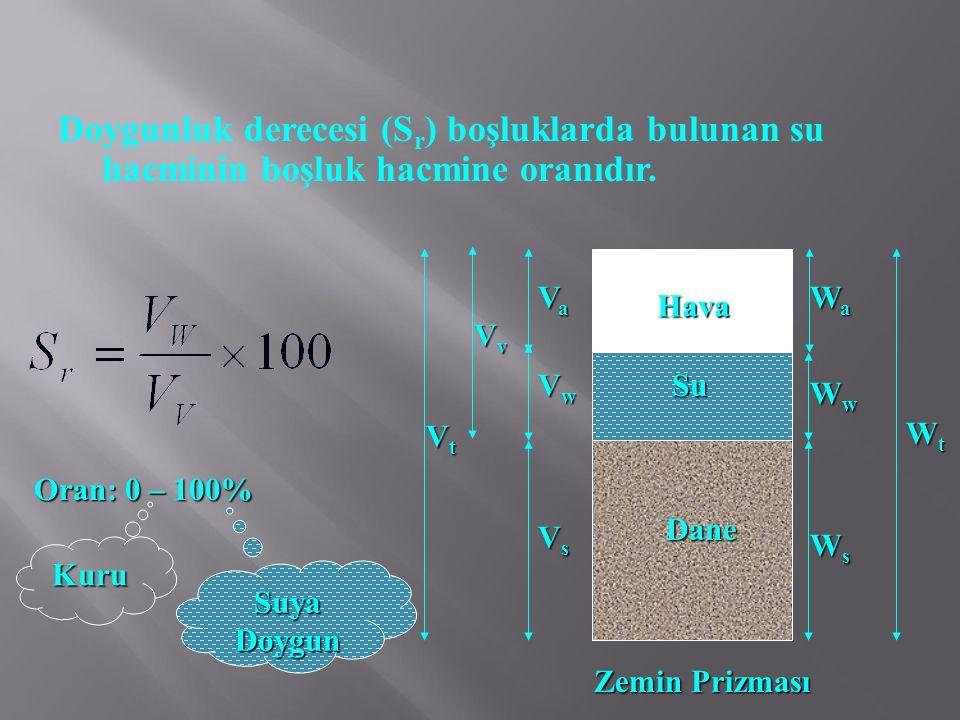 Doygunluk derecesi (S r ) boşluklarda bulunan su hacminin boşluk hacmine oranıdır. Oran: 0 – 100% Kuru Suya Doygun Dane Hava Su VsVsVsVs VaVaVaVa WaWa