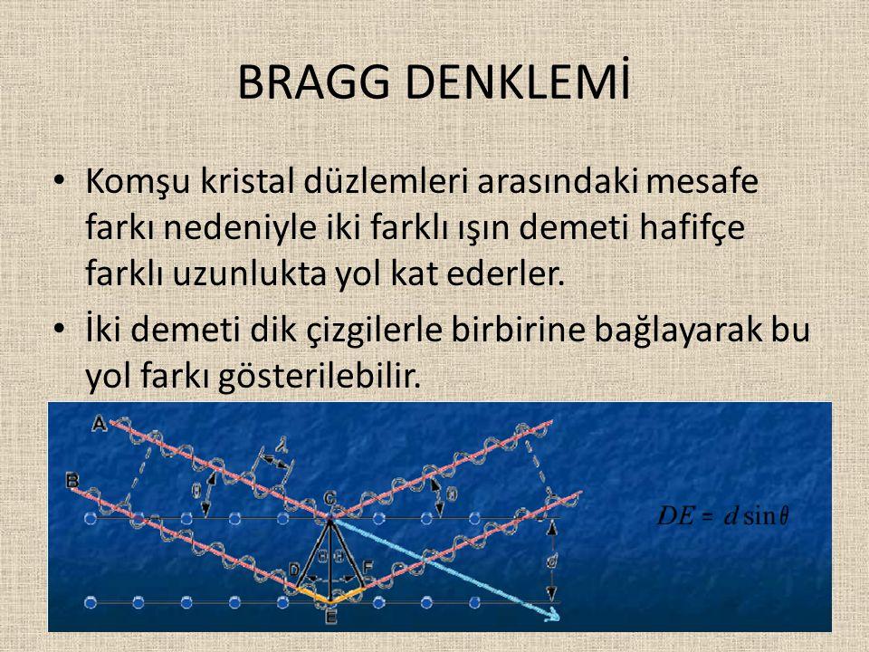 BRAGG DENKLEMİ Komşu kristal düzlemleri arasındaki mesafe farkı nedeniyle iki farklı ışın demeti hafifçe farklı uzunlukta yol kat ederler. İki demeti