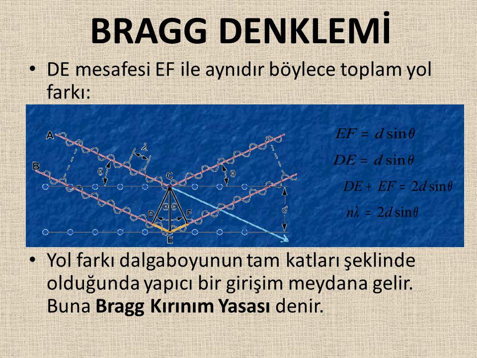 BRAGG DENKLEMİ DE mesafesi EF ile aynıdır böylece toplam yol farkı: Yol farkı dalgaboyunun tam katları şeklinde olduğunda yapıcı bir girişim meydana g