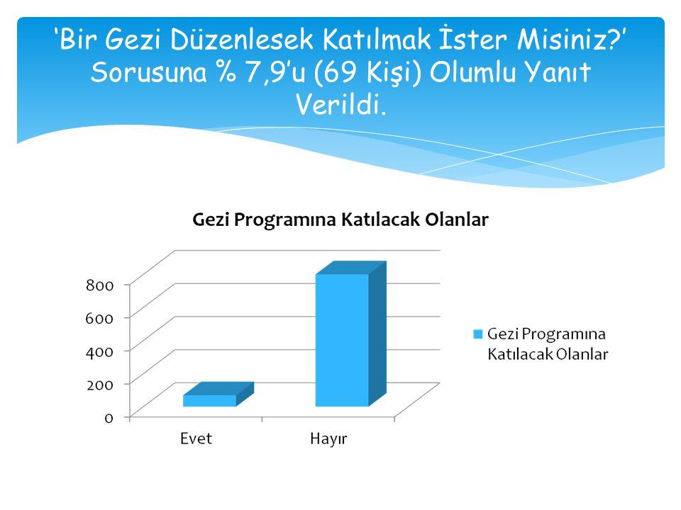 'Bir Gezi Düzenlesek Katılmak İster Misiniz ' Sorusuna % 7,9'u (69 Kişi) Olumlu Yanıt Verildi.