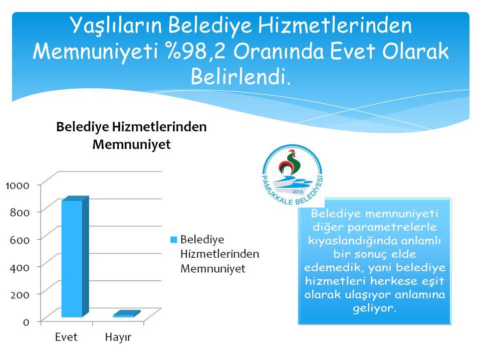 Yaşlıların Belediye Hizmetlerinden Memnuniyeti %98,2 Oranında Evet Olarak Belirlendi.