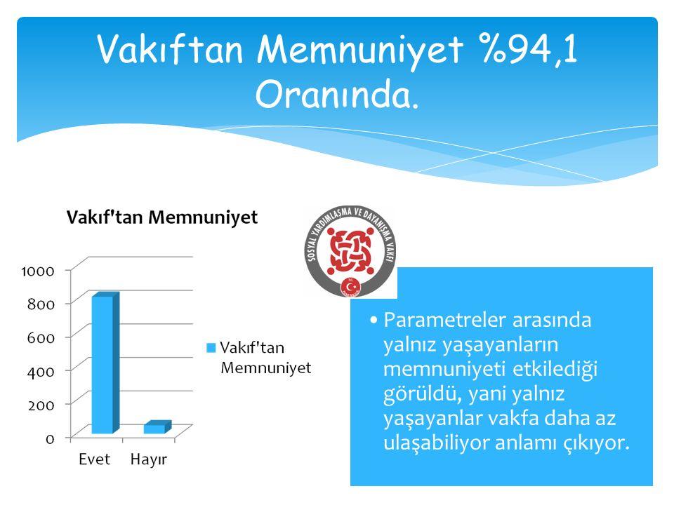 Vakıftan Memnuniyet %94,1 Oranında.