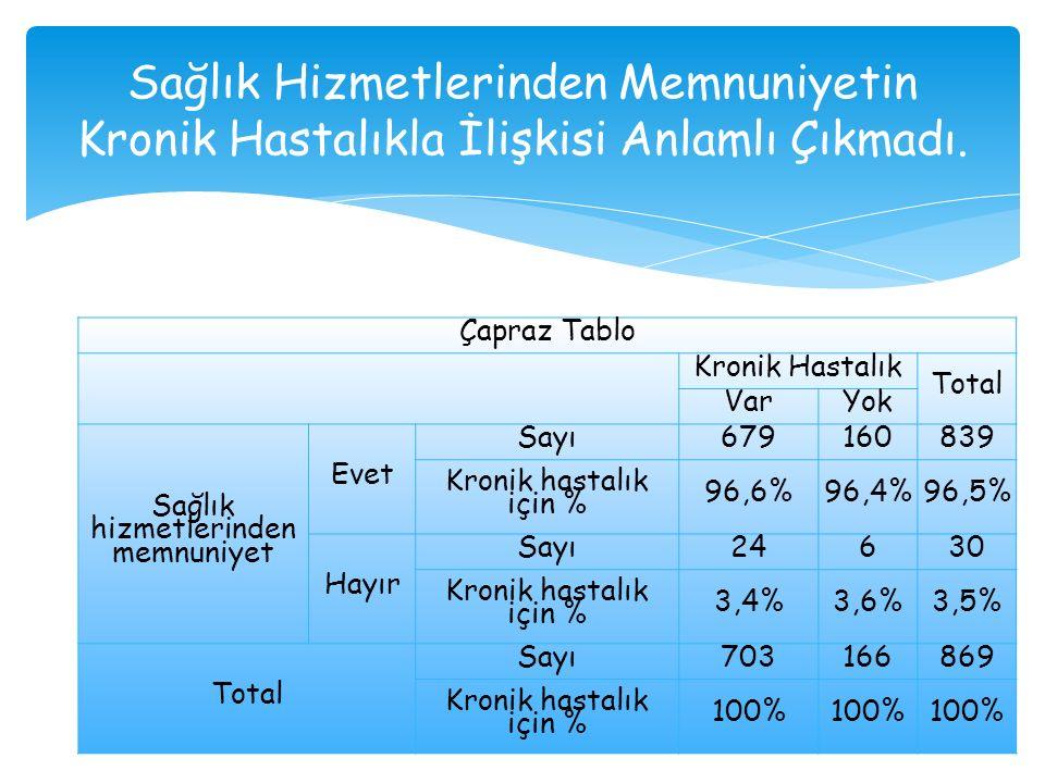 Ziyaret Ettiğimiz Yaşlılardan %5,9 (51 Kişi) Pasvak'tan Sıcak Yemek Alıyor.