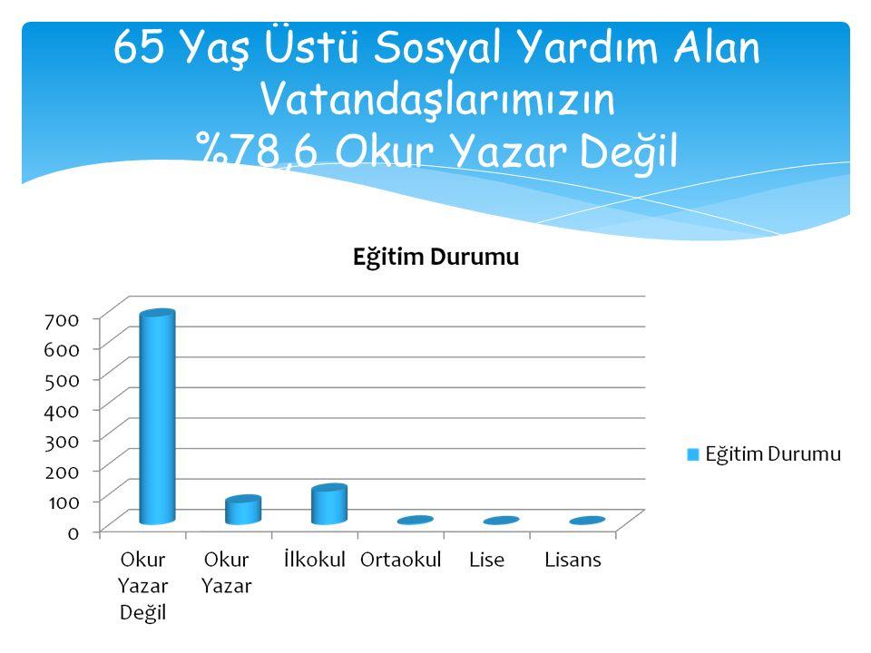 65 Yaş Üstü Sosyal Yardım Alan Vatandaşlarımızın %78,6 Okur Yazar Değil