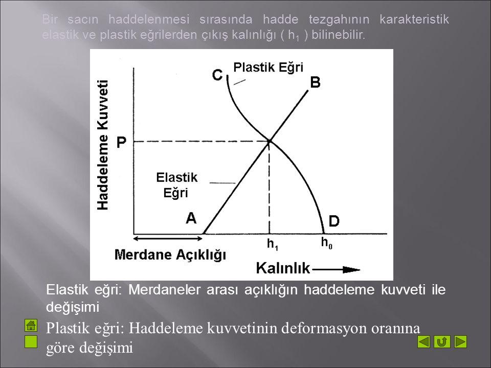 Bir sacın haddelenmesi sırasında hadde tezgahının karakteristik elastik ve plastik eğrilerden çıkış kalınlığı ( h 1 ) bilinebilir. Elastik eğri: Merda