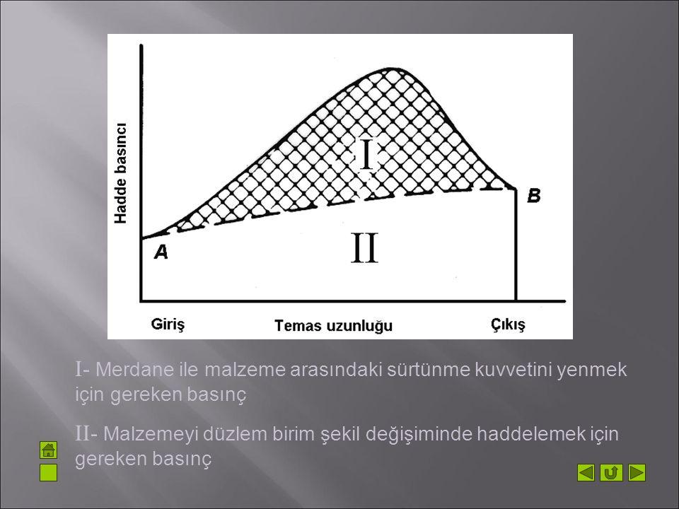 I- Merdane ile malzeme arasındaki sürtünme kuvvetini yenmek için gereken basınç II- Malzemeyi düzlem birim şekil değişiminde haddelemek için gereken b