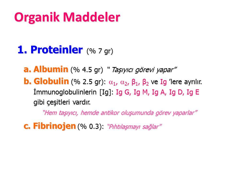 "1. Proteinler (% 7 gr) 1. Proteinler (% 7 gr) a. Albumin (% 4.5 gr) "" Taşıyıcı görevi yapar"" a. Albumin (% 4.5 gr) "" Taşıyıcı görevi yapar"" b. Globuli"