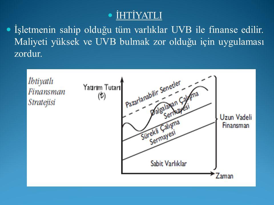 İHTİYATLI İşletmenin sahip olduğu tüm varlıklar UVB ile finanse edilir. Maliyeti yüksek ve UVB bulmak zor olduğu için uygulaması zordur.