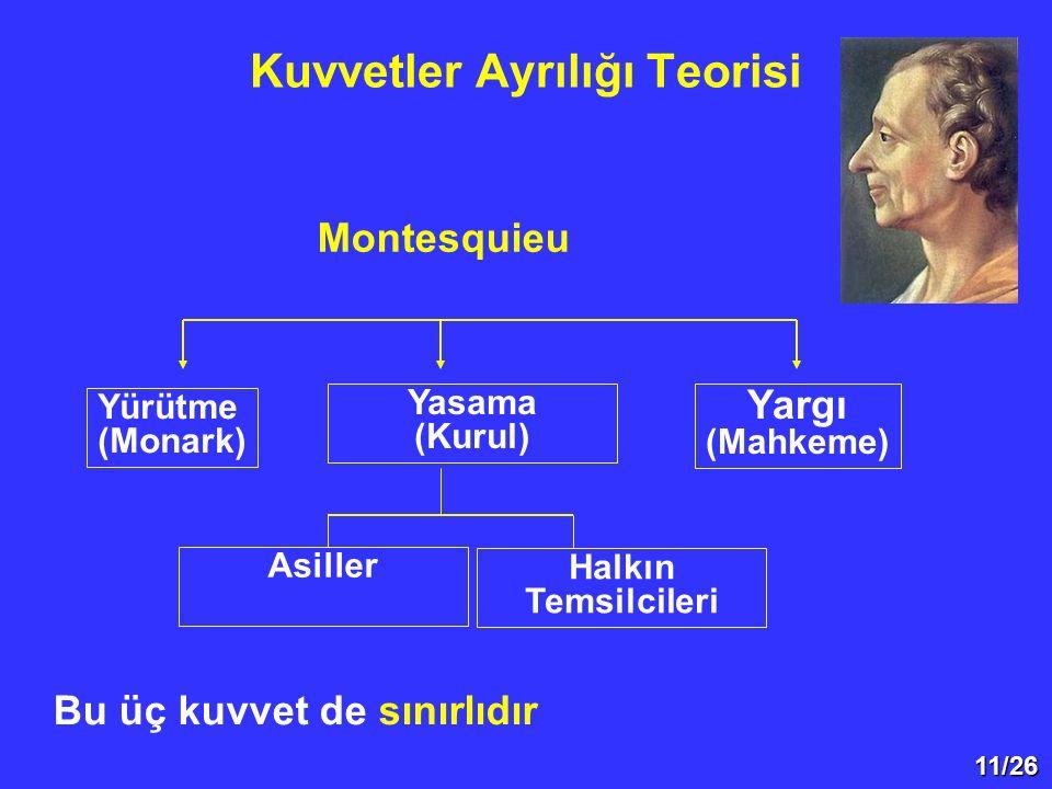 11/26 Kuvvetler Ayrılığı Teorisi Montesquieu Yargı (Mahkeme) Yasama (Kurul) Yürütme (Monark) Asiller Halkın Temsilcileri Bu üç kuvvet de sınırlıdır