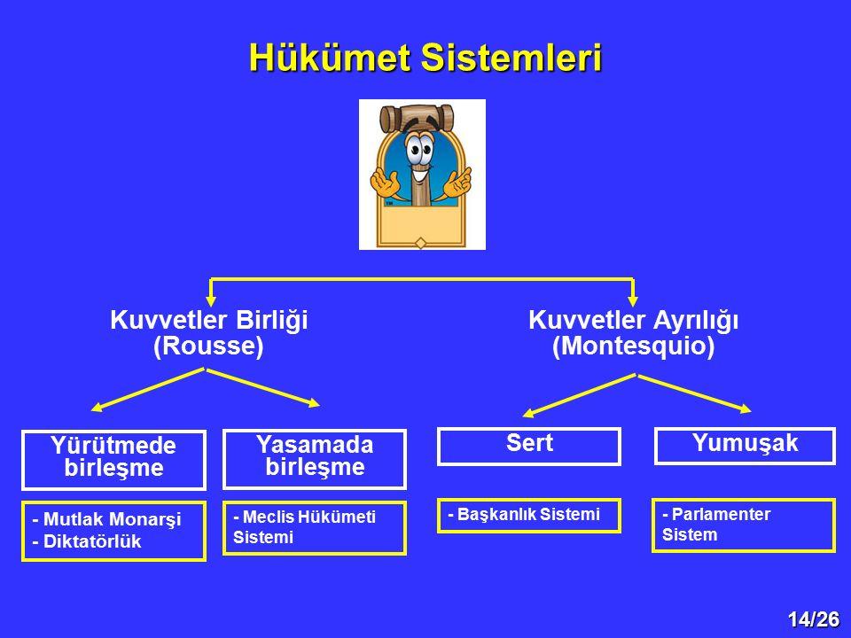 14/26 Hükümet Sistemleri Kuvvetler Birliği (Rousse) Kuvvetler Ayrılığı (Montesquio) Sert Yumuşak Yürütmede birleşme Yasamada birleşme - Mutlak Monarşi