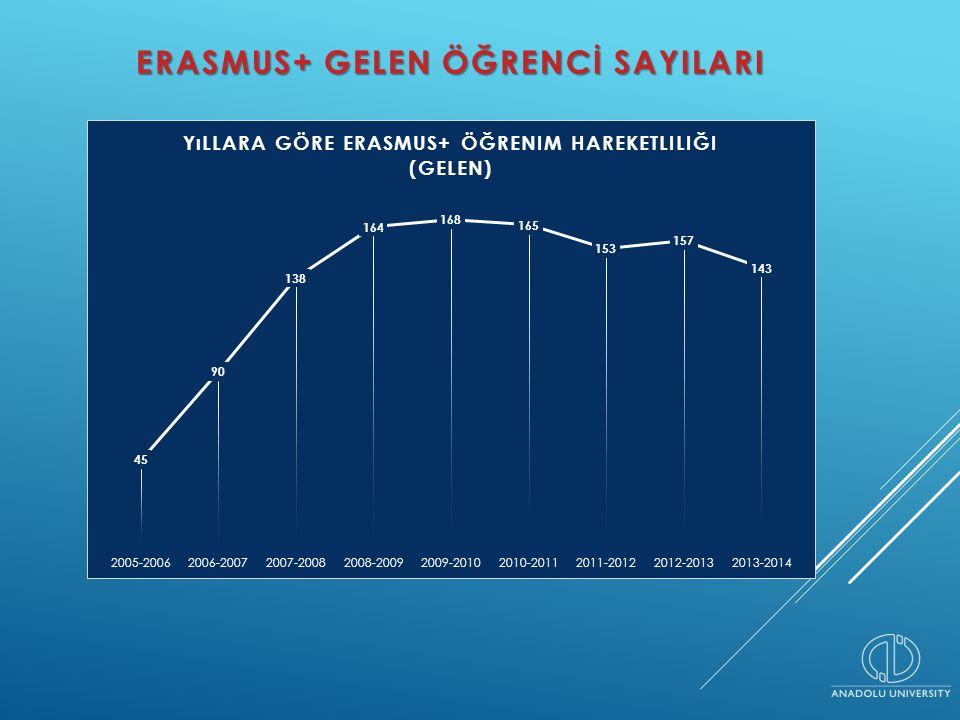 GELEN ÖĞRENCI UYGULAMALARı: ERASMUS FOREST