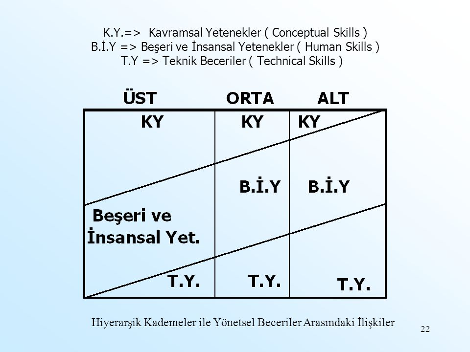 K.Y.=> Kavramsal Yetenekler ( Conceptual Skills ) B.İ.Y => Beşeri ve İnsansal Yetenekler ( Human Skills ) T.Y => Teknik Beceriler ( Technical Skills )