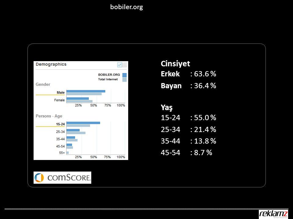 Cinsiyet Erkek : 63.6 % Bayan : 36.4 % Yaş 15-24 : 55.0 % 25-34 : 21.4 % 35-44 : 13.8 % 45-54 : 8.7 % bobiler.org