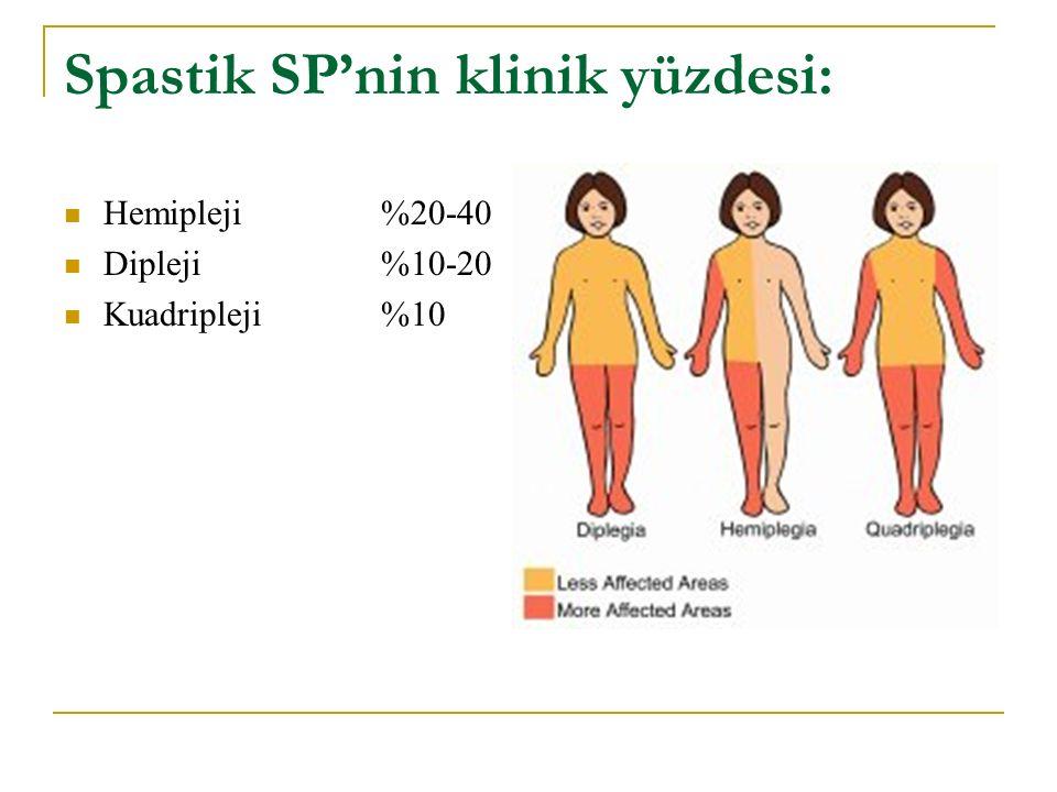 Spastik SP'nin klinik yüzdesi: Hemipleji %20-40 Dipleji%10-20 Kuadripleji %10