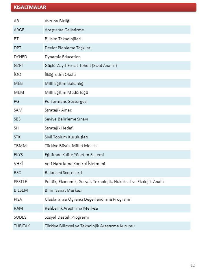 ABAvrupa Birliği ARGEAraştırma Geliştirme BTBilişim Teknolojileri DPTDevlet Planlama Teşkilatı DYNEDDynamic Education GZFTGüçlü-Zayıf-Fırsat-Tehdit (Swot Analizi) İÖOİlköğretim Okulu MEBMilli Eğitim Bakanlığı MEMMilli Eğitim Müdürlüğü PGPerformans Göstergesi SAMStratejik Amaç SBSSeviye Belirleme Sınavı SHStratejik Hedef STKSivil Toplum Kuruluşları TBMMTürkiye Büyük Millet Meclisi EKYSEğitimde Kalite Yönetim Sistemi VHKİVeri Hazırlama Kontrol İşletmeni BSCBalanced Scorecard PESTLEPolitik, Ekonomik, Sosyal, Teknolojik, Hukuksal ve Ekolojik Analiz BİLSEMBilim Sanat Merkezi PISAUluslararası Öğrenci Değerlendirme Programı RAMRehberlik Araştırma Merkezi SODESSosyal Destek Programı TÜBİTAKTürkiye Bilimsel ve Teknolojik Araştırma Kurumu KISALTMALAR 12