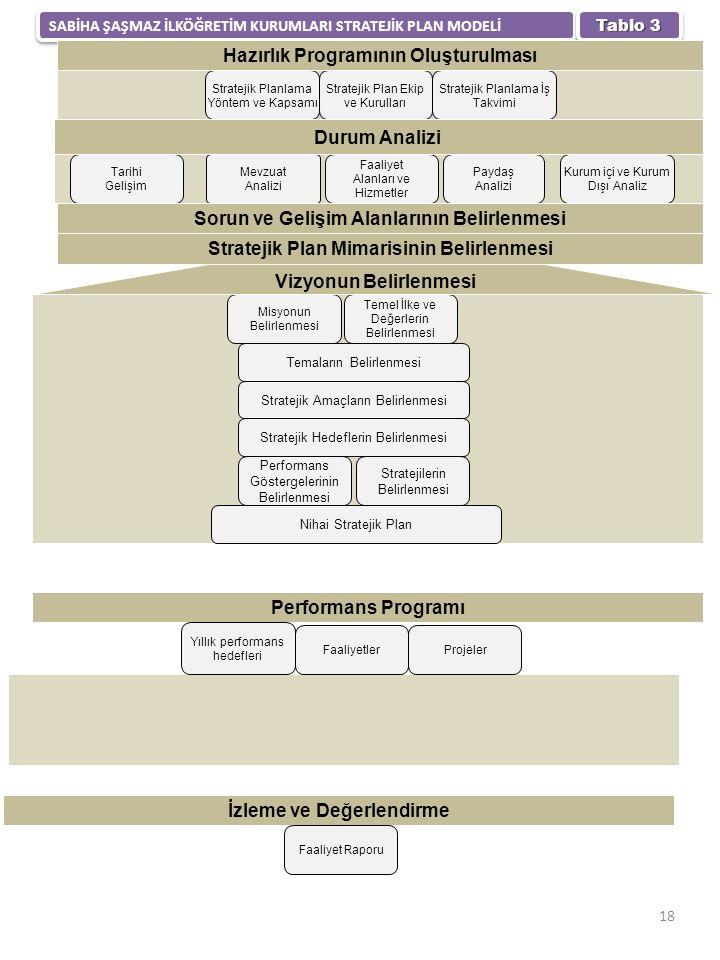 SABİHA ŞAŞMAZ İLKÖĞRETİM KURUMLARI STRATEJİK PLAN MODELİ Tablo 3 18 Stratejik Planlama Yöntem ve Kapsamı Stratejik Plan Ekip ve Kurulları Stratejik Planlama İş Takvimi Faaliyet Alanları ve Hizmetler Mevzuat Analizi Tarihi Gelişim Kurum içi ve Kurum Dışı Analiz Paydaş Analizi Misyonun Belirlenmesi Temel İlke ve Değerlerin Belirlenmesi Temaların Belirlenmesi Stratejik Amaçların Belirlenmesi Stratejik Hedeflerin Belirlenmesi Performans Göstergelerinin Belirlenmesi Stratejilerin Belirlenmesi Nihai Stratejik Plan Hazırlık Programının Oluşturulması Durum Analizi Sorun ve Gelişim Alanlarının Belirlenmesi Stratejik Plan Mimarisinin Belirlenmesi Vizyonun Belirlenmesi Performans Programı İzleme ve Değerlendirme Yıllık performans hedefleri FaaliyetlerProjeler Faaliyet Raporu