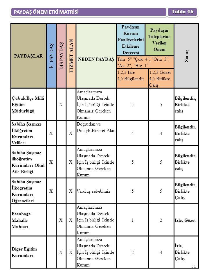 PAYDAŞ ÖNEM ETKİ MATRİSİ Tablo 15 PAYDAŞLAR İÇ PAYDAŞ DIŞ PAYDAŞ HİZMET ALAN NEDEN PAYDAŞ Paydaşın Kurum Faaliyetlerini Etkileme Derecesi Paydaşın Taleplerine Verilen Önem Sonuç Tam 5 Çok 4 , Orta 3 , Az 2 , Hiç 1 1,2,3 İzle 4,5 Bilgilendir 1,2,3 Gözet 4,5 Birlikte Çalış Çubuk İlçe Milli Eğitim Müdürlüğü X Amaçlarımıza Ulaşmada Destek İçin İş birliği İçinde Olmamız Gereken Kurum 55 Bilgilendir, Birlikte çalış Sabiha Şaşmaz İlköğretim Kurumları Velileri XX Doğrudan ve Dolaylı Hizmet Alan 44 Bilgilendir, Birlikte çalış Sabiha Şaşmaz İlköğretim Kurumları Okul Aile Birliği XX Amaçlarımıza Ulaşmada Destek İçin İş birliği İçinde Olmamız Gereken Kurum 55 Bilgilendir, Birlikte çalış Sabiha Şaşmaz İlköğretim Kurumları Öğrencileri XXVaroluş sebebimiz55 Bilgilendir, Birlikte Çalış Esenboğa Mahalle Muhtarı XX Amaçlarımıza Ulaşmada Destek İçin İş birliği İçinde Olmamız Gereken Kurum 12İzle, Gözet Diğer Eğitim Kurumları XX Amaçlarımıza Ulaşmada Destek İçin İş birliği İçinde Olmamız Gereken Kurum 24 İzle, Birlikte Çalış 31