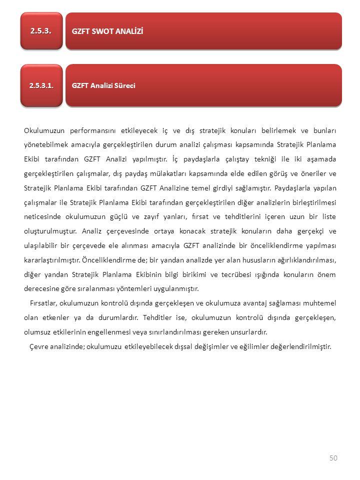 GZFT SWOT ANALİZİ 2.5.3.2.5.3.GZFT Analizi Süreci 2.5.3.1.2.5.3.1.