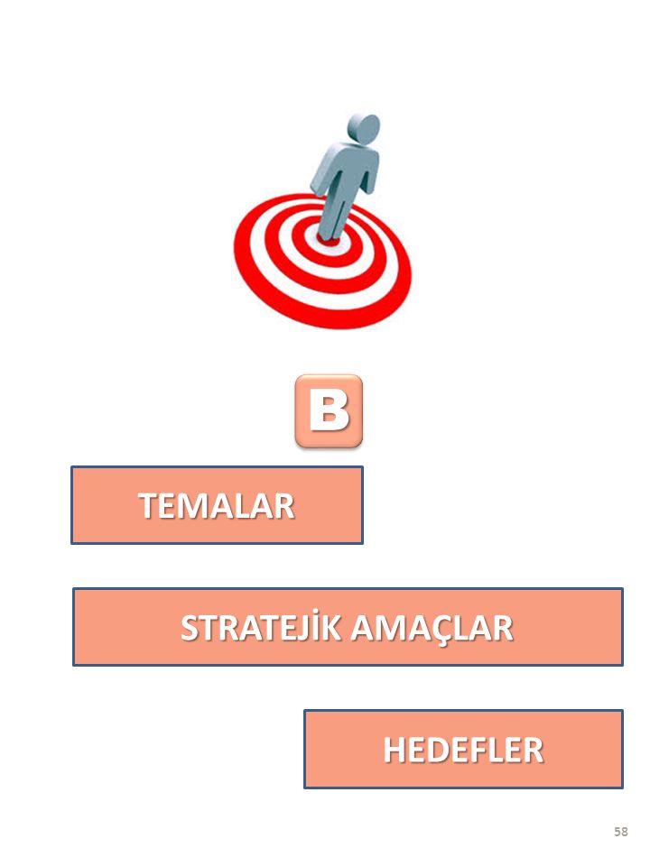 TEMALAR BB HEDEFLER STRATEJİK AMAÇLAR 58