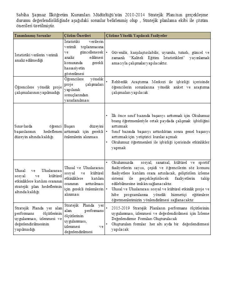 65 Sabiha Şaşmaz İlköğretim Kurumları Müdürlüğü'nün 2010-2014 Stratejik Planı nın gerçekleşme durumu değerlendirildiğinde aşağıdaki sorunlar belirlenmiş olup, Stratejik planlama ekibi ile çözüm önerileri üretilmiştir.