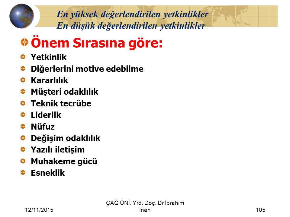 12/11/2015 ÇAĞ ÜNİ. Yrd. Doç. Dr.İbrahim İnan105 En yüksek değerlendirilen yetkinlikler En düşük değerlendirilen yetkinlikler Önem Sırasına göre: Yetk