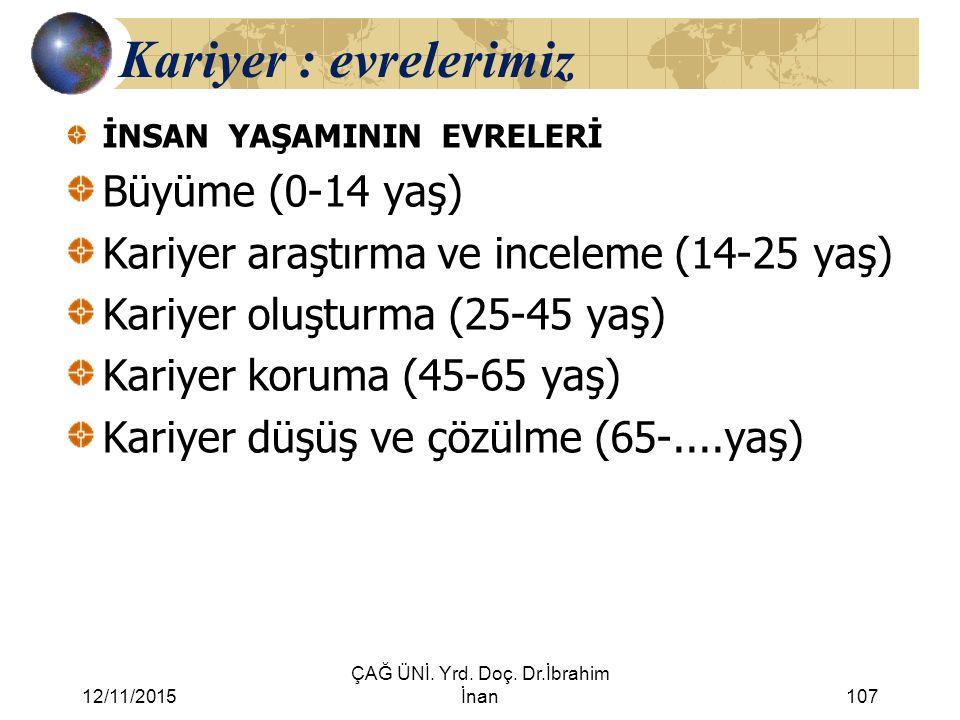 12/11/2015 ÇAĞ ÜNİ. Yrd. Doç. Dr.İbrahim İnan107 Kariyer : evrelerimiz İNSAN YAŞAMININ EVRELERİ Büyüme (0-14 yaş) Kariyer araştırma ve inceleme (14-25