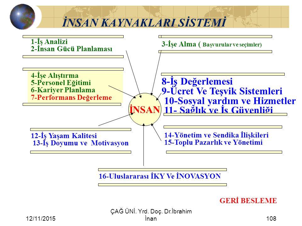 12/11/2015 ÇAĞ ÜNİ. Yrd. Doç. Dr.İbrahim İnan108 İNSAN KAYNAKLARI SİSTEMİ 1-İş Analizi 2-İnsan Gücü Planlaması 3-İşe Alma ( Başvurular ve seçimler) 4-